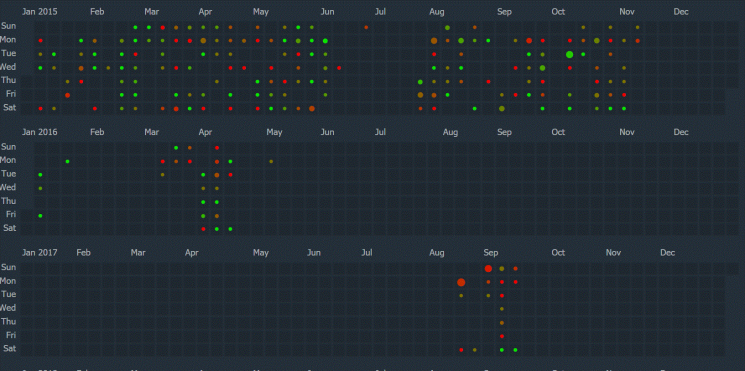 My DotA was already tapering off toward the end of 2015. I gave it another try during the summer of 2017. As you can see from all the red and orange, those were unfun games.